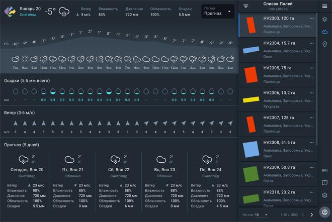 Пятидневный прогноз погоды с точностью до 6,5 км (показатели: осадки, температура воздуха, влажность воздуха, скорость ветра, глубина снега).