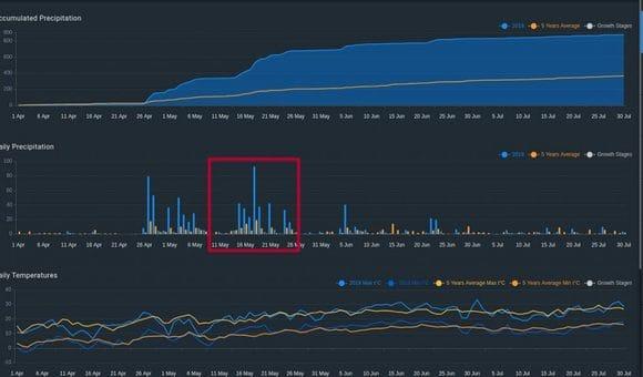 monitoring precipitation level with CM