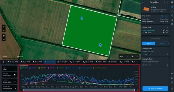 standard chart after loading Crop Monitoring page