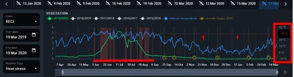 heat stress curve on Crop Monitoring