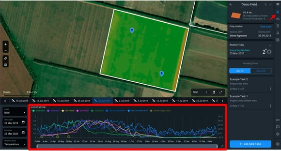 standard chart at the bottom of Crop Monitoring interface