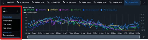 weather data curves on Crop Monitoring